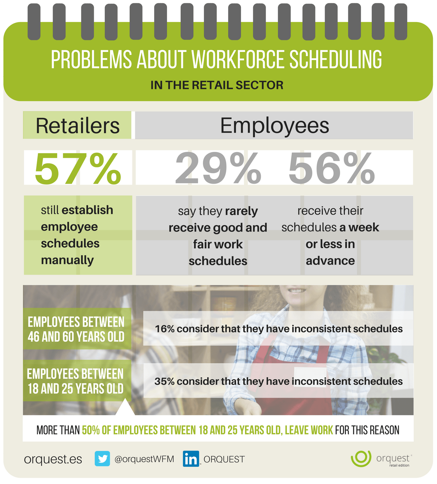 Problems about Workforce Scheduling in the Retail Sector