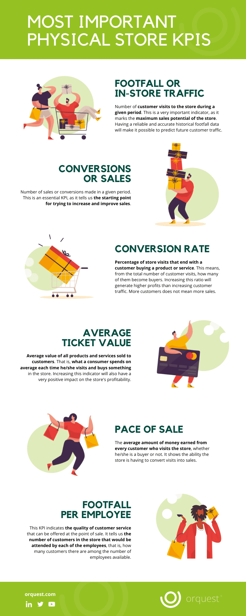 Infographic: Most Important Physical Store KPIs