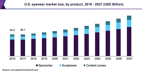 Eyewear Market Optical Sunglasess Overview Sector Orquest Software